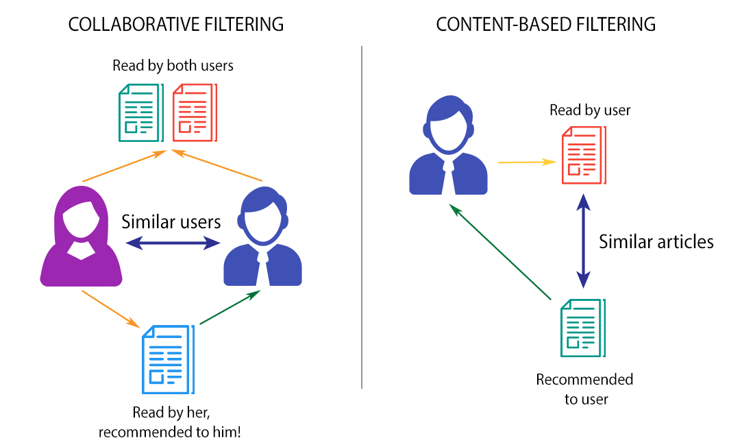 User-Based Filtering VS Content-BasedFiltering